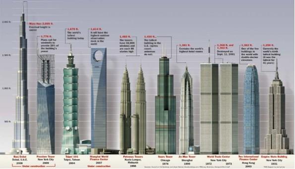10 gedung tertinggi